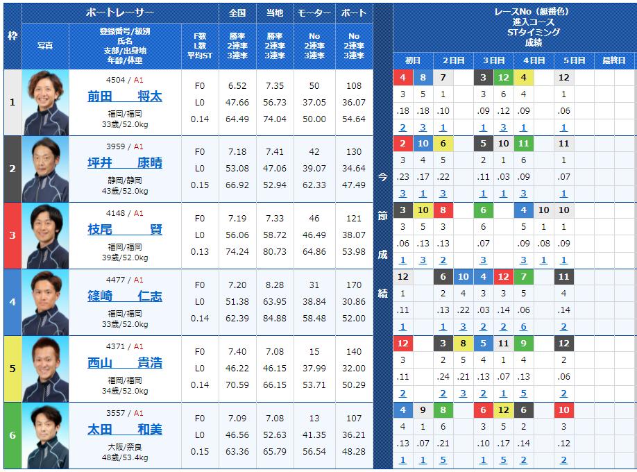 福岡12Rの出走表