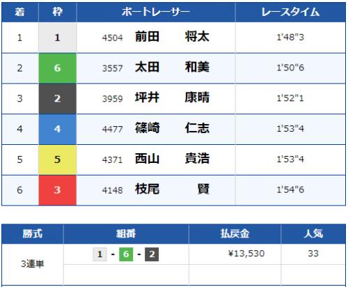 福岡12Rのレース結果