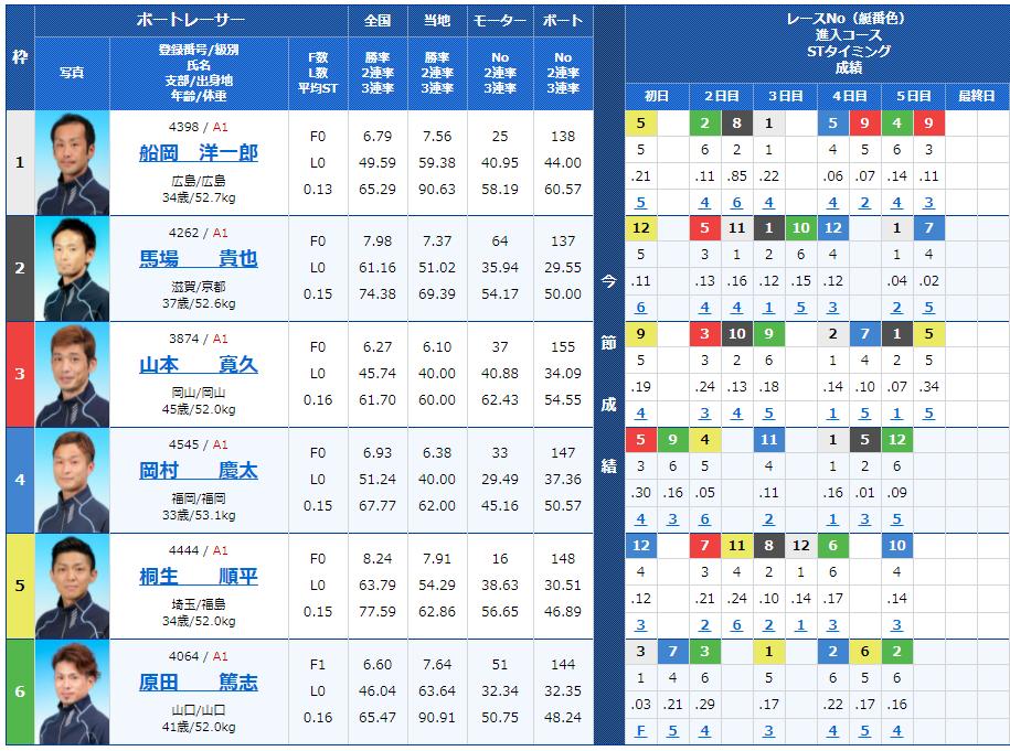 福岡5Rの出走表