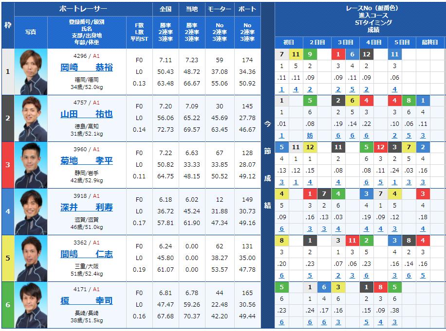 福岡8Rの出走表