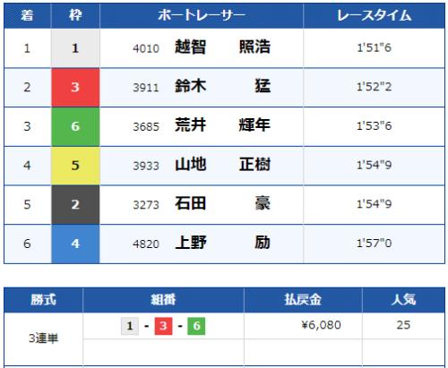 宮島6Rのレース結果