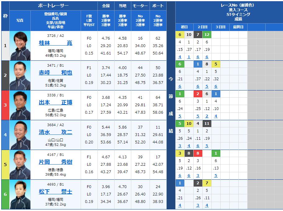 宮島9Rの出走表