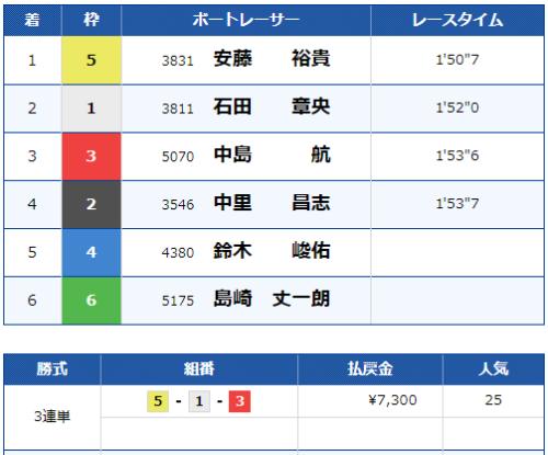 戸田9Rのレース結果