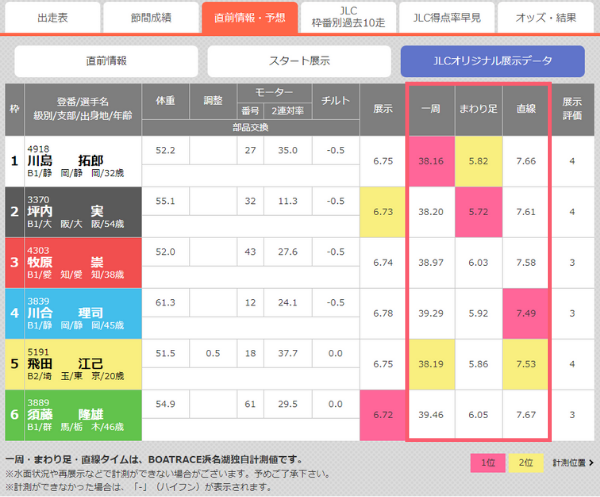 浜名湖競艇場のオリジナル展示データ