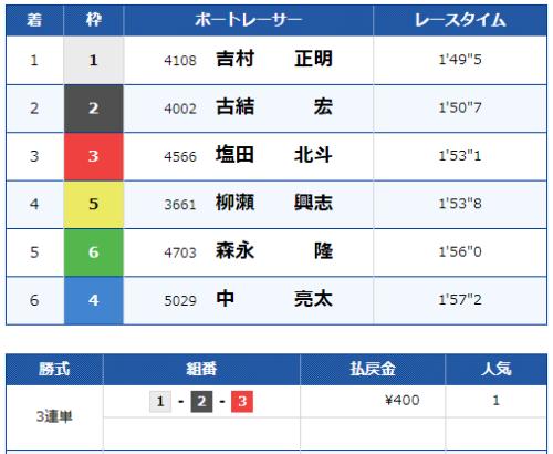 唐津10Rのレース結果