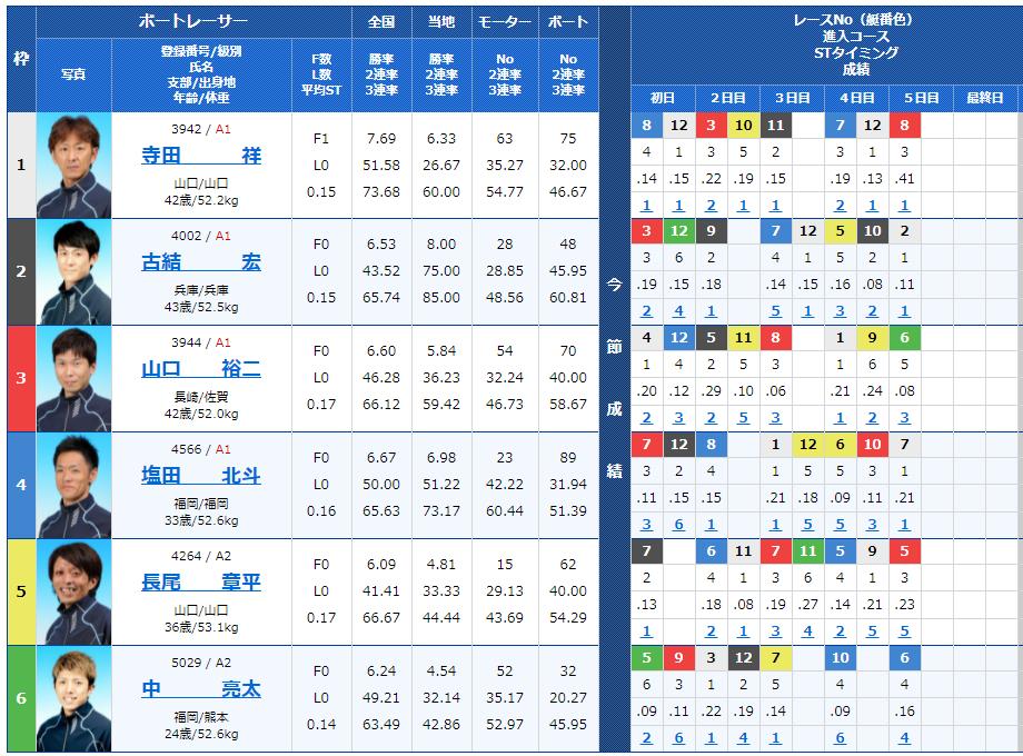 唐津12Rの出走表