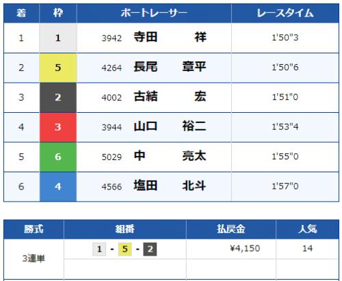 唐津12Rのレース結果