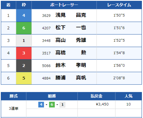 桐生2Rのレース結果