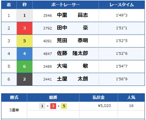 桐生3Rのレース結果