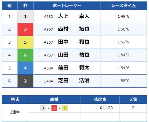 宮島12Rのレース結果