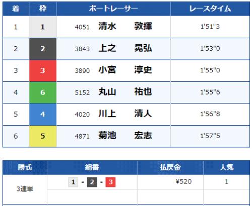 宮島9Rのレース結果