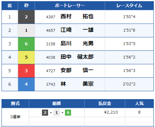 宮島7Rのレース結果