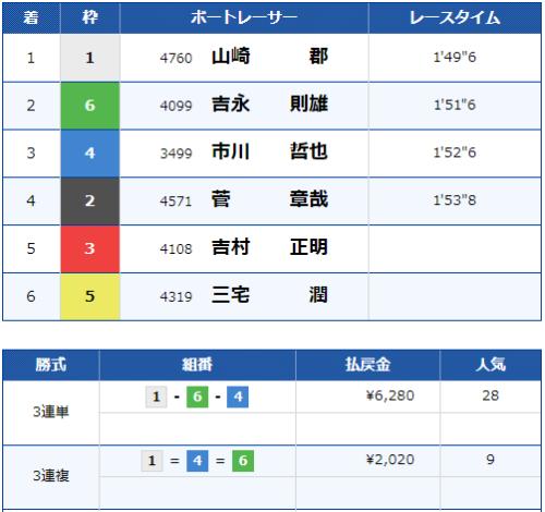 下関12Rのレース結果