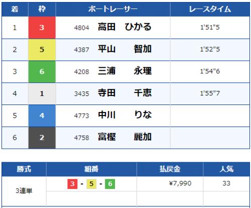 浜名湖10Rのレース結果
