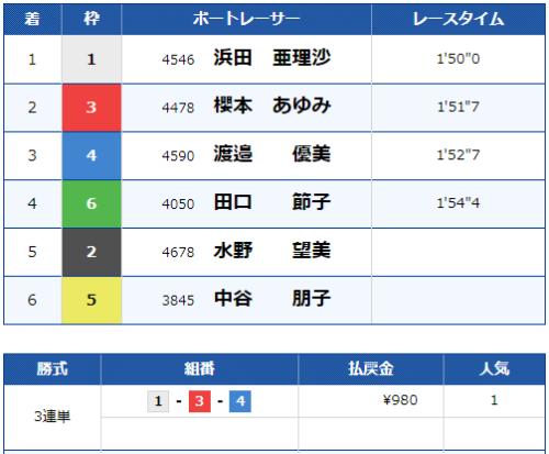 浜名湖11Rのレース結果