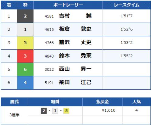 浜名湖5Rのレース結果