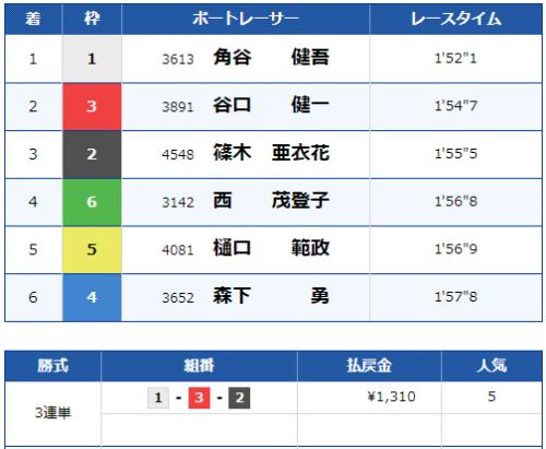 桐生6Rのレース結果