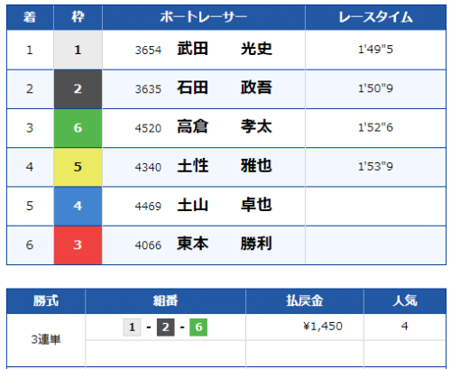 三国12Rのレース結果