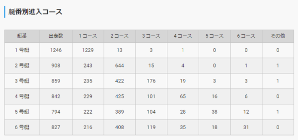 選手の枠番別コース取得率