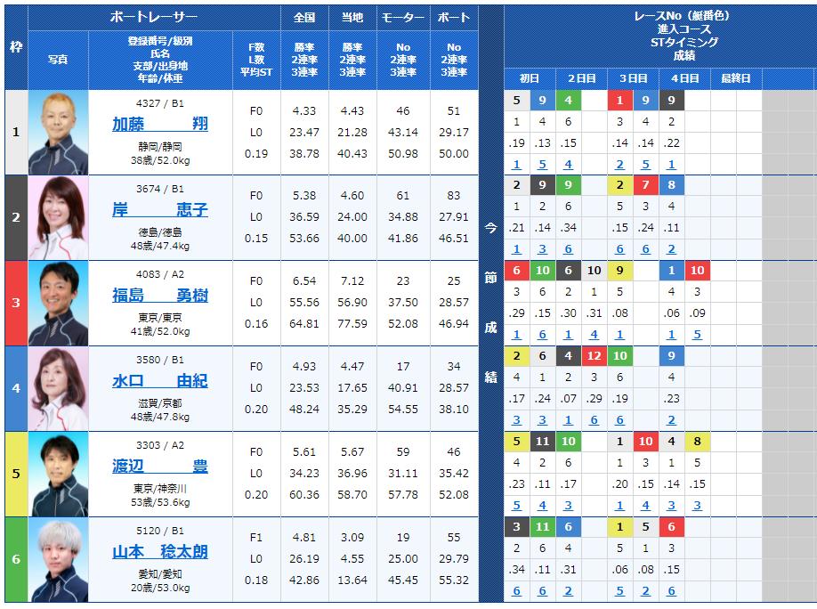 多摩川4Rの出走表