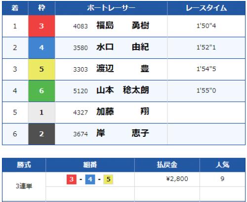 多摩川4Rのレース結果