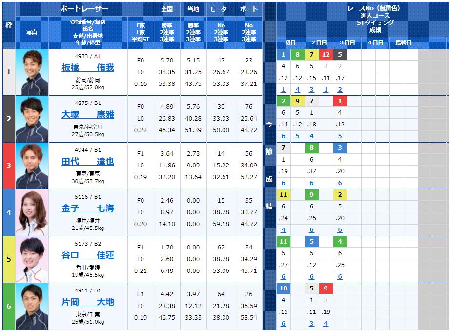 多摩川9Rの出走表
