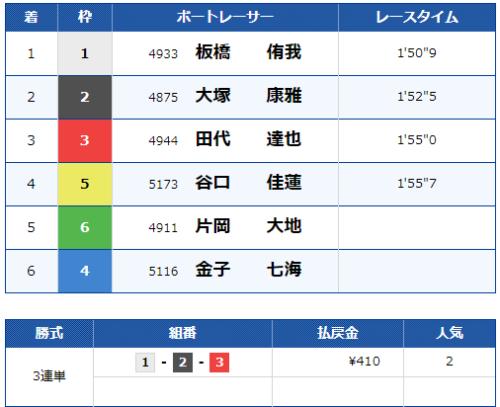 多摩川9Rのレース結果