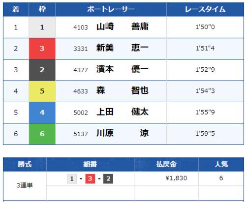 桐生4Rのレース結果