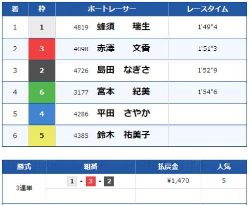 三国11Rのレース結果