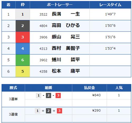 大村11Rのレース結果