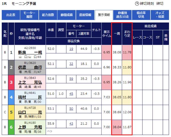 徳山競艇場のオリジナル展示データ