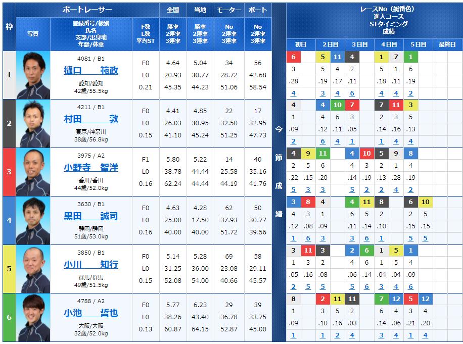 江戸川3Rの出走表