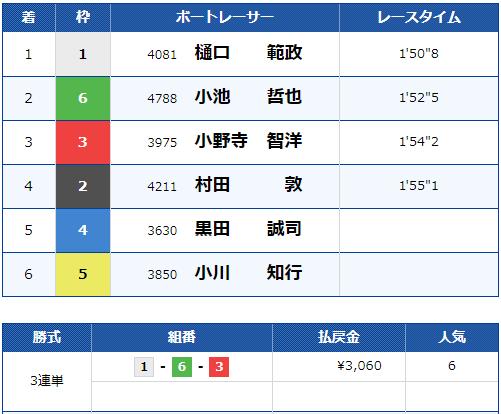 江戸川3Rのレース結果