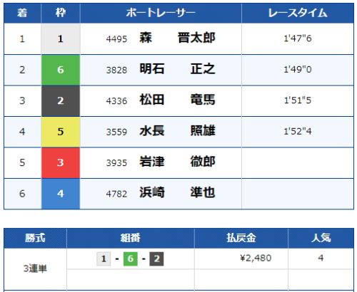 児島10Rのレース結果